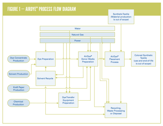 AirDye Process Flow Diagram