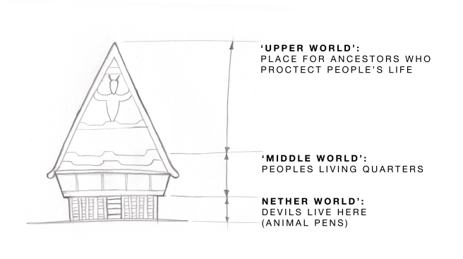 Fig 2: Layers to the traditional Batak Toba house.