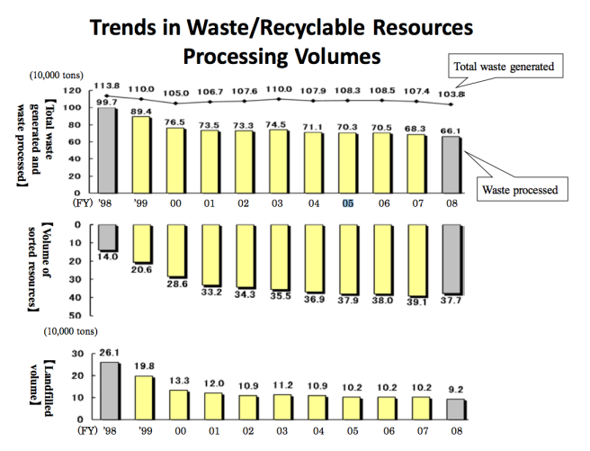 Trends in Waste/ Recyclable resources processing volumes