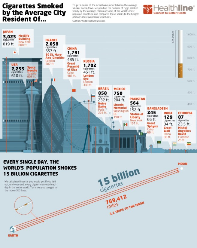 the-size-of-the-worlds-smoking-habit_5075f06ad143b_w1500
